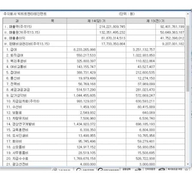 Bighit only spends about 4 million won on advertising in Korea in 2018! (The last line in the list)